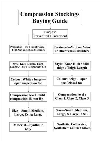 compression stockings beginners shopping guide flow chart