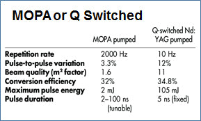 MOPA or Q Switched