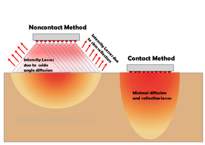 Proper Red Light Therapy dosing - Contact Method and Skin Reflectance