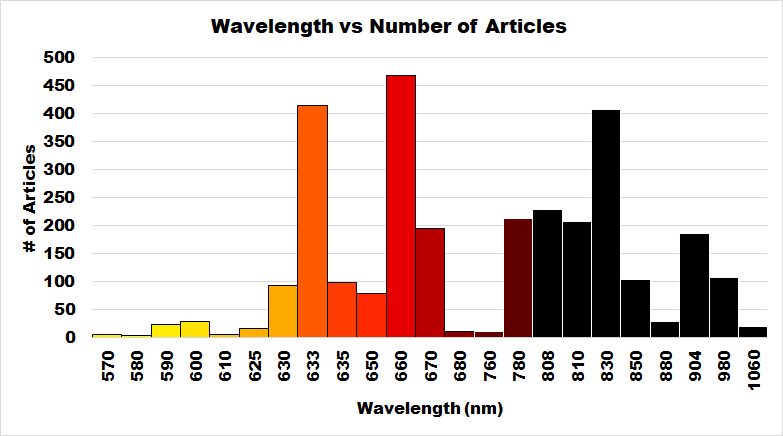 Engineer's Guide to Selecting Wavelengths for Photobiomodulation / Red Light Therapy