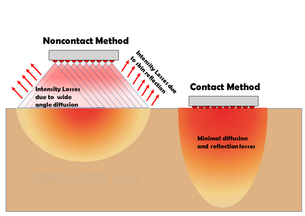 LED panel contact method vs non contact method skin penetration red near infrared skin