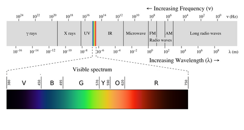 electromagnetic spectrum emf light sun infrared uv