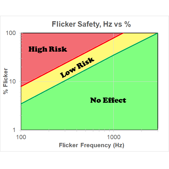 Flicker Safety Flicker Frequency Hz and Flicker Percentage %