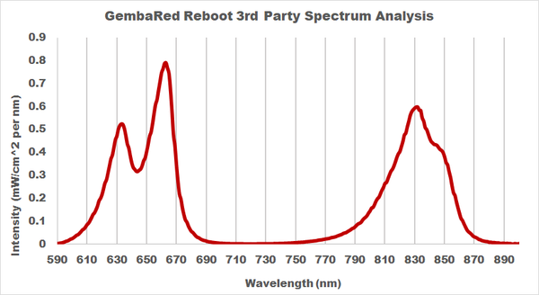 GembaRed Reboot Red Light Therapy 3rd Party Spectrum Analysis