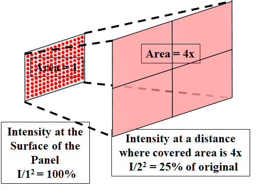 inverse square law light panel intensity area coverage