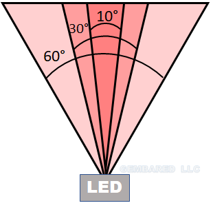 beam angle within LED coverage