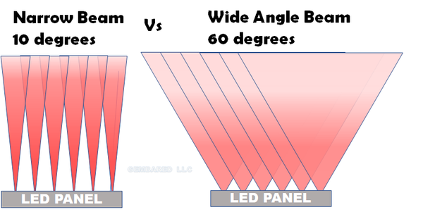 narrow beam wide angle light degree close vs distance intensity irradiance