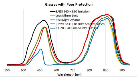 Sunglasses Red Near Infrared Eye Protection