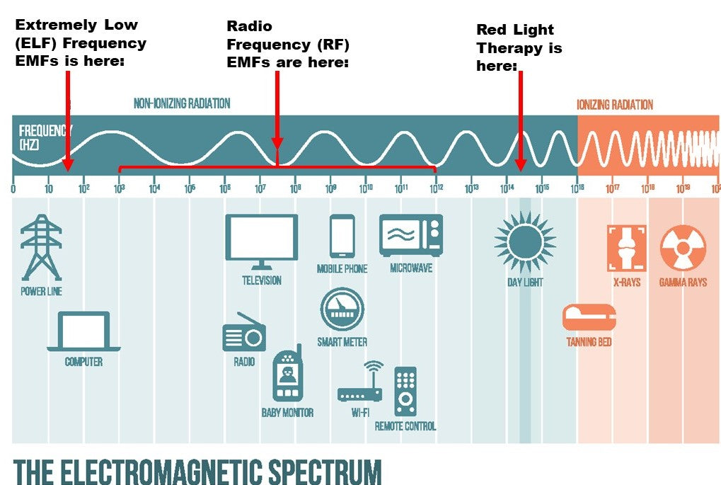 Electomagnetic Spectrum EMF Red Light Therapy
