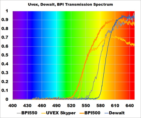 Red Orange Blue Blockers Uvex Dewalt BPI spectrum graph