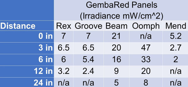 gembared red light therapy irradiance chart mw/cm^2