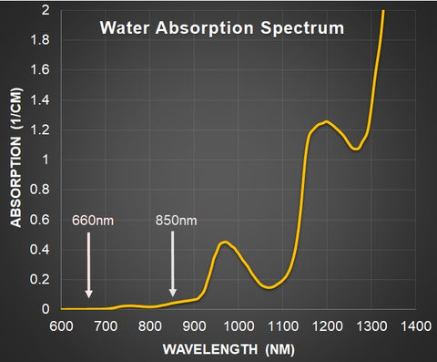 water absorption spectrum red light therapy heat photobiomodulation 660nm 850nm