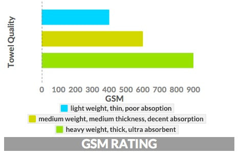 Bathrobe GSM Rating Graph