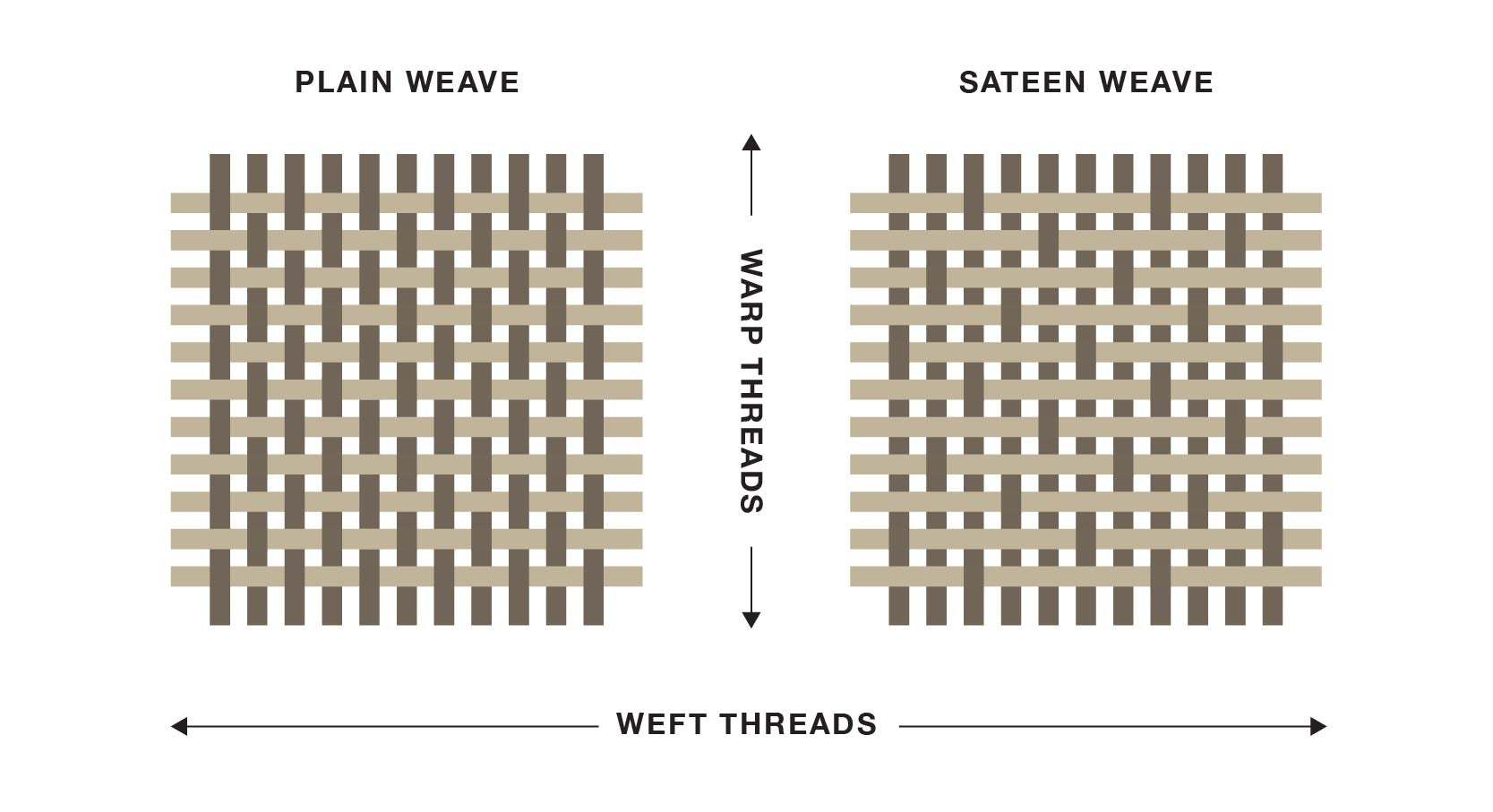Thread counts on different fabrics, bedding buying guide by Sömn