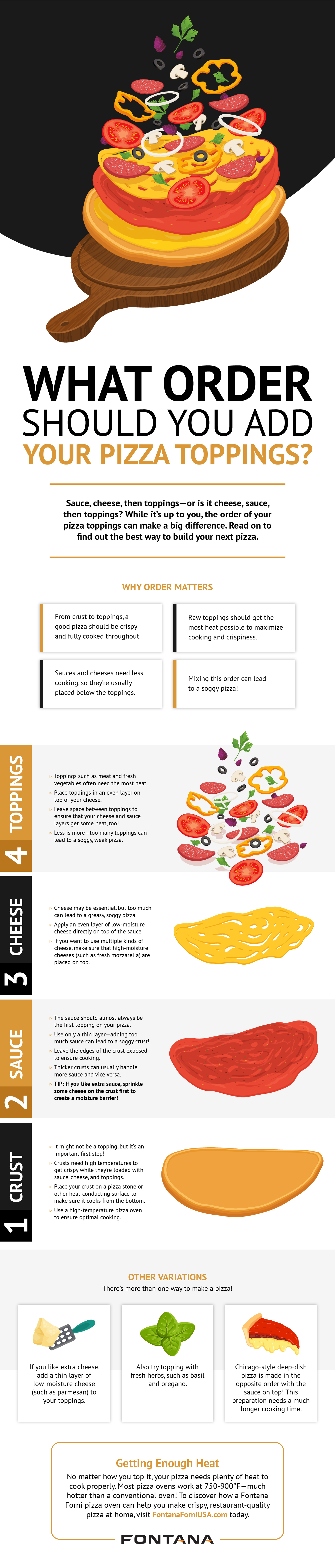 What Order Should You Add Your Pizza Toppings Infographic