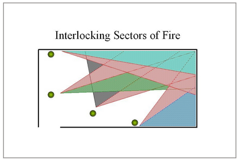 Interlocking fields of fire ensures you cover all threats simultaneously