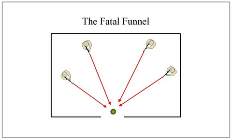 The fatal funnel is a fundamental point of room clearing tactics