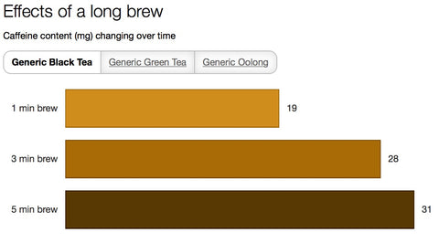 Caffeine content of tea according to brew time