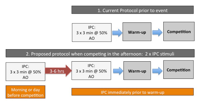 Blood flow restriction - IPC protocol