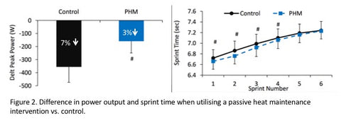 Passive heat maintenance PHM improves power and sprint time