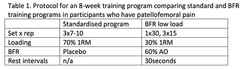 BFR training protocol - patellafemoral pain