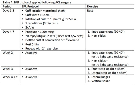 BFR protocol following ACL surgery