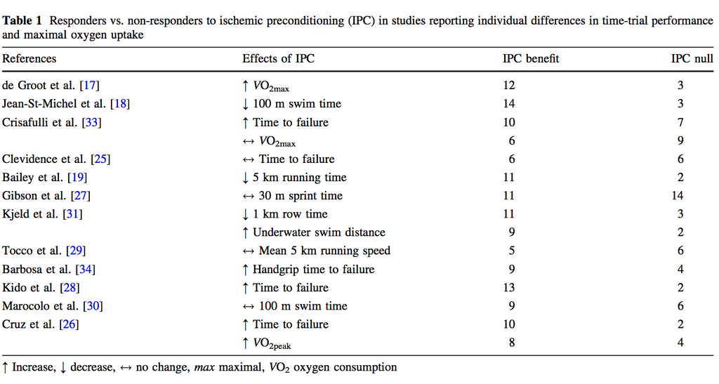 Blood Flow Restriction - effects of IPC in sporting studies