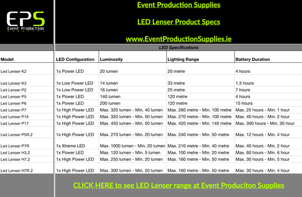 Event Production Supplies LED Lenser Product Specs Comparison Table