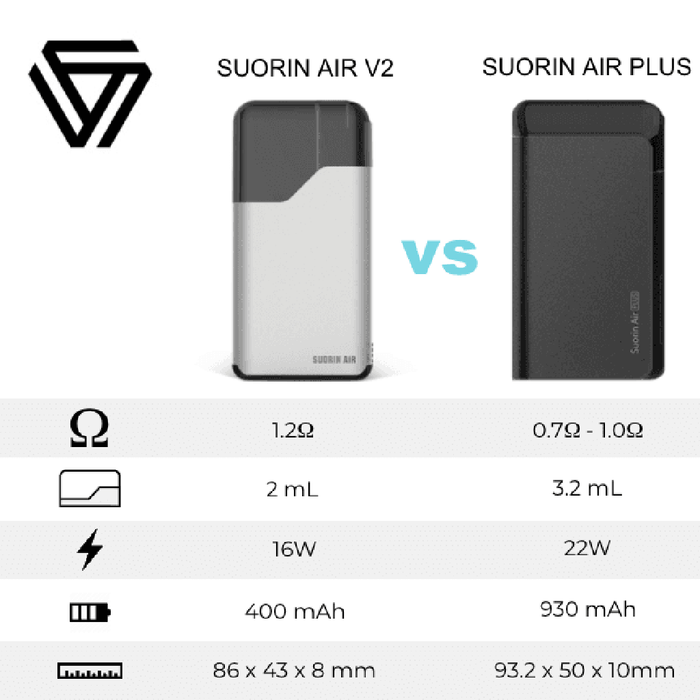 Suorin Air Plus Box Kit - WholesaleVapor.com ?id=15604991492149