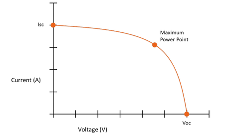 Power curve of a PV panel