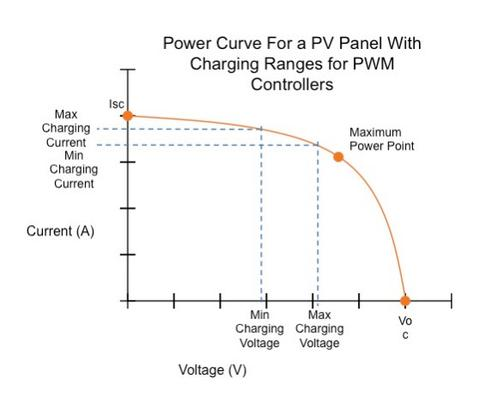 Power curve of a PV panel with load ranges for PWM controllers.