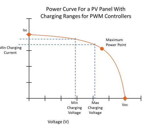Power curve of a PV panel PWM