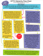 DTTC Hierarchy - Flow Chart for Apraxia Therapy - Download