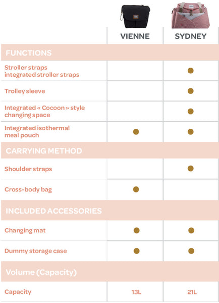 Beaba Nappy Bags features comparison table