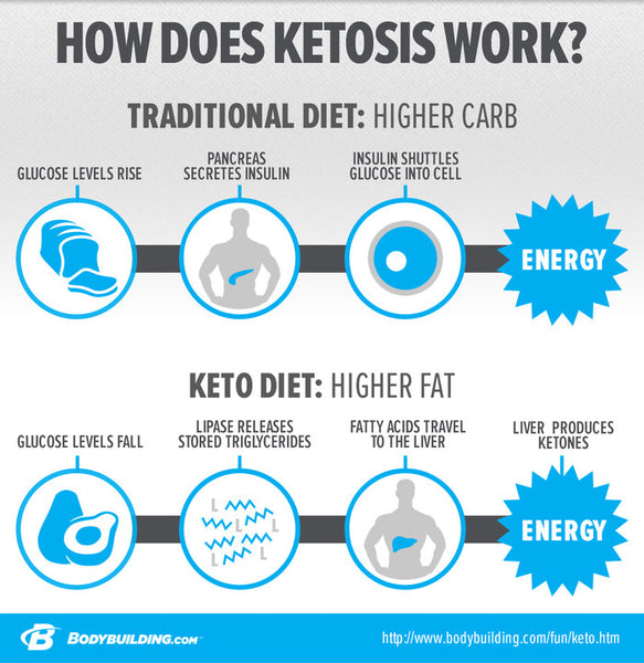 a keto diet plan