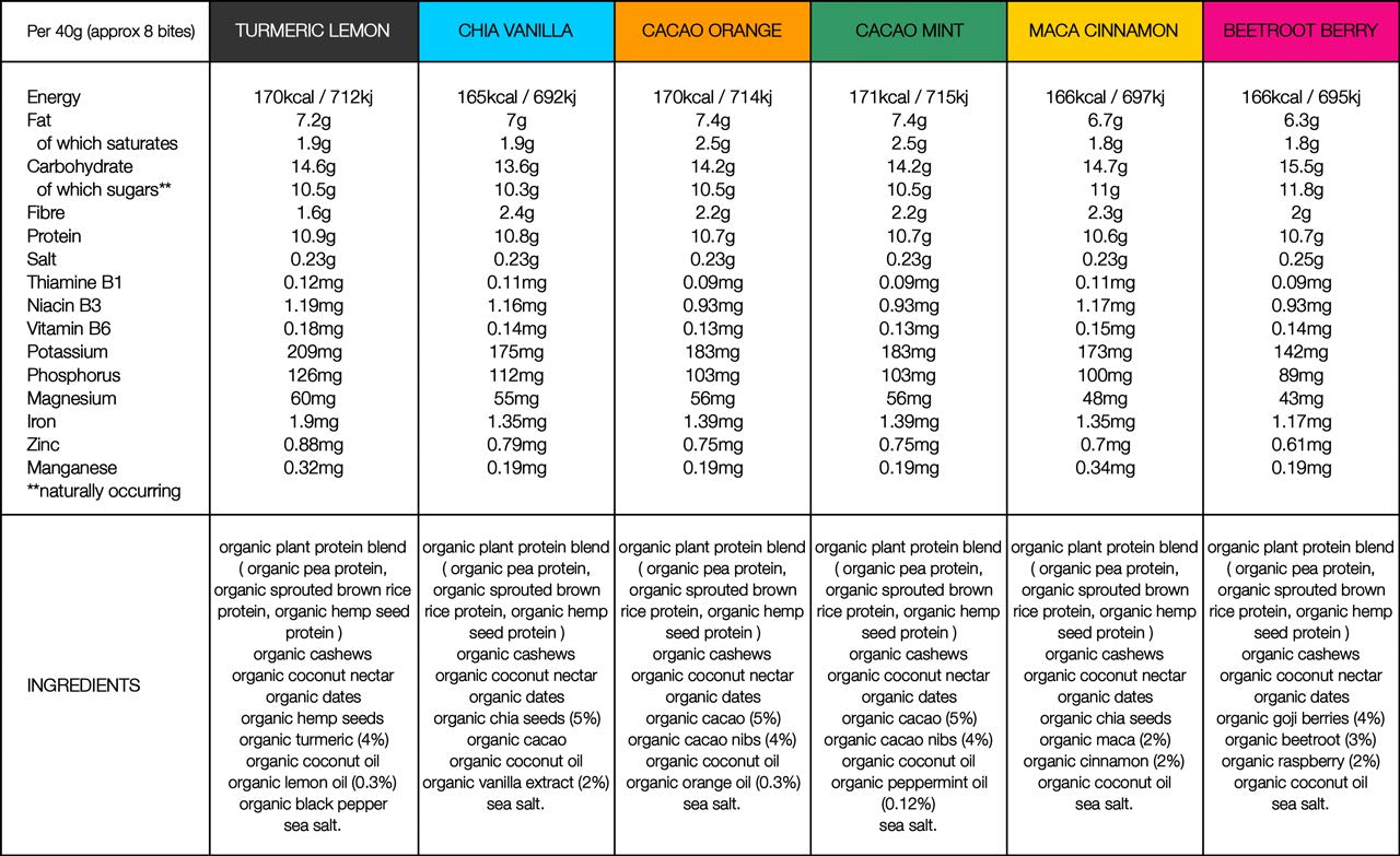 BodyMe Organic Vegan Protein Bites Ingredients and Nutritional Information