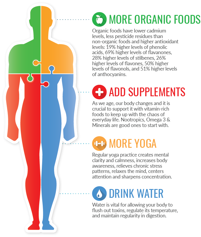 Benefits of Organic Foods on body