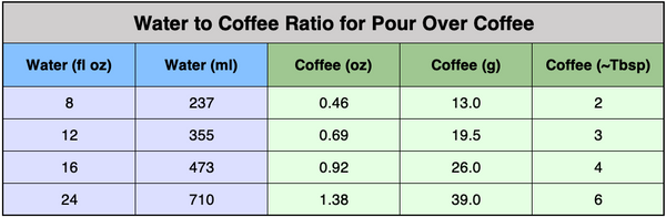 The Best Pour Over Coffee Ratio The Kuju Journal Kuju Coffee