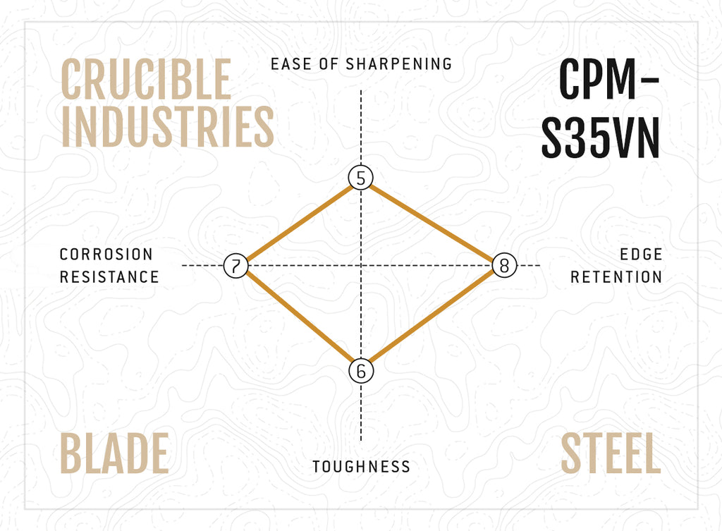 Crucible Industries CPM-S35VN