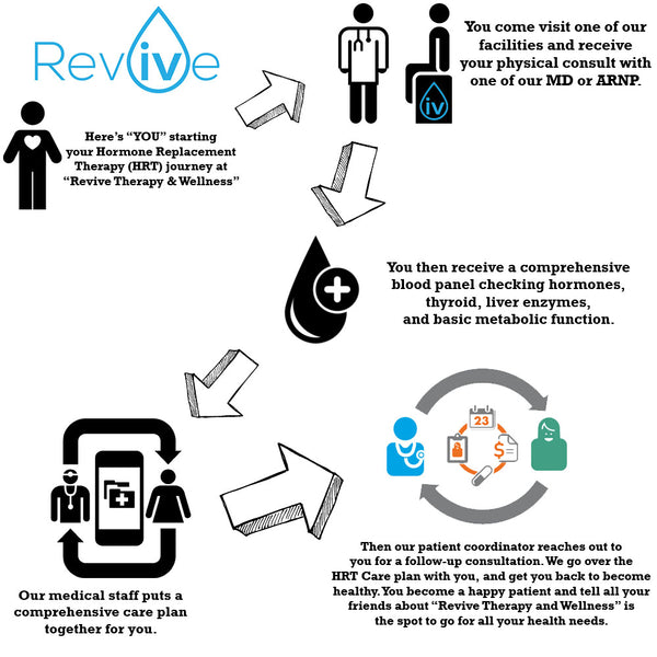 Revive Therapy and Wellness - Hormone Replacement Therapy Journey and Guide