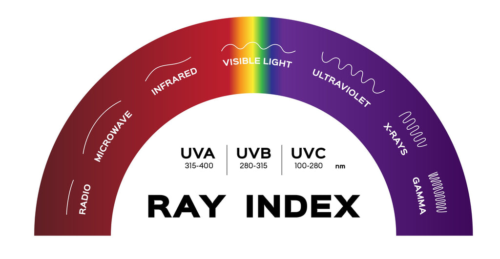 Chart detailing the varying levels of UV rays