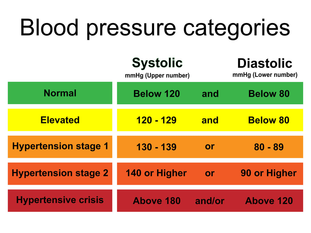 Table describing the different stages of high blood pressure