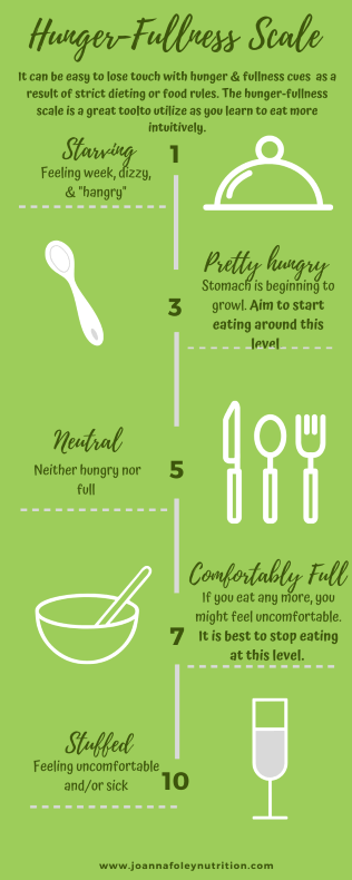 Infographic on the hunger-fullness scale of intuitive eating
