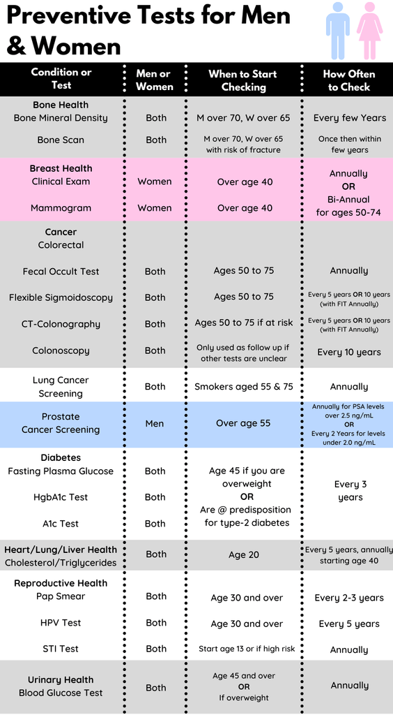 Infographic detailing preventive tests for men and women