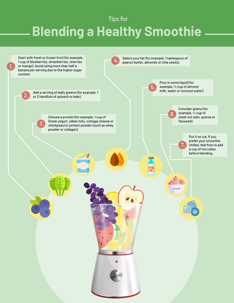 Infographic informing readers how to blend the perfect smoothie