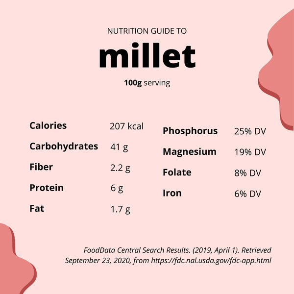 Infographic detailing the nutritional benefits of millet