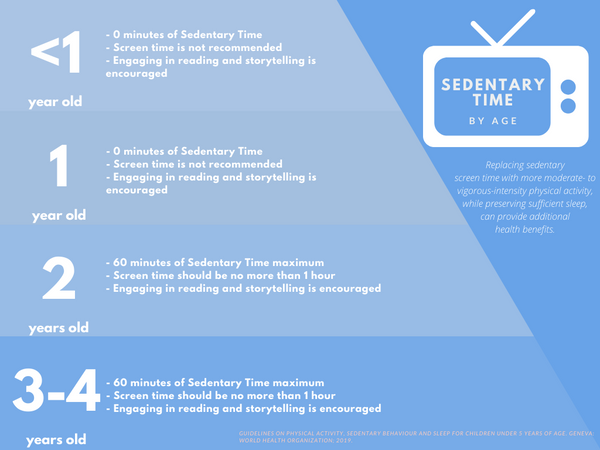 Infographic displaying acceptable screen time limits for kids
