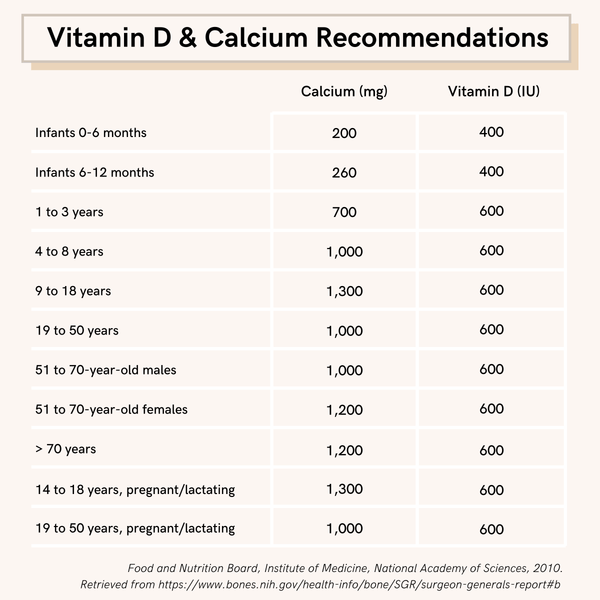 Infographic detailing vitamin D and calcium recommendations for bone health