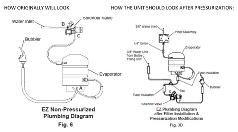 Elkay pressurized water fountain versus nonpressurized diagrams