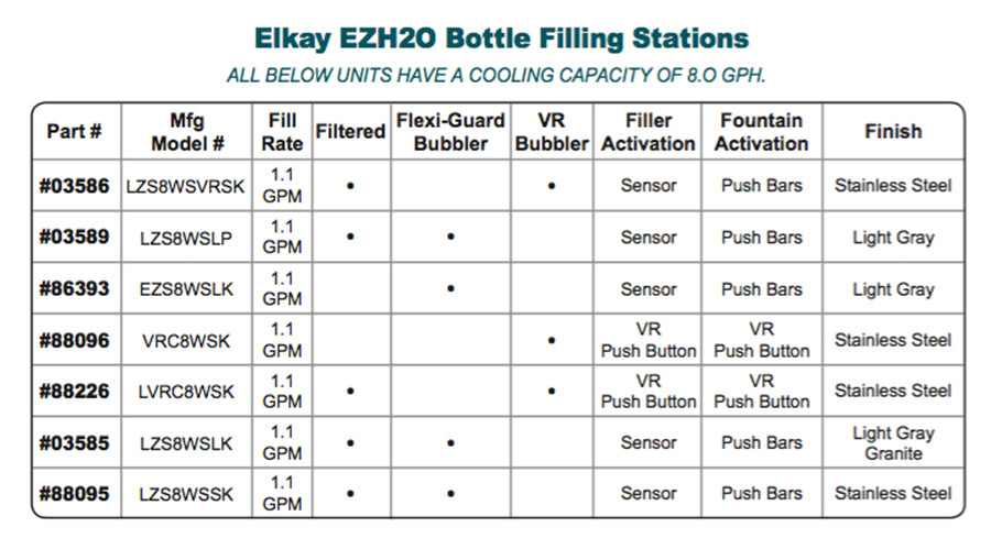Elkay EZH2O Bottle Filling Stations